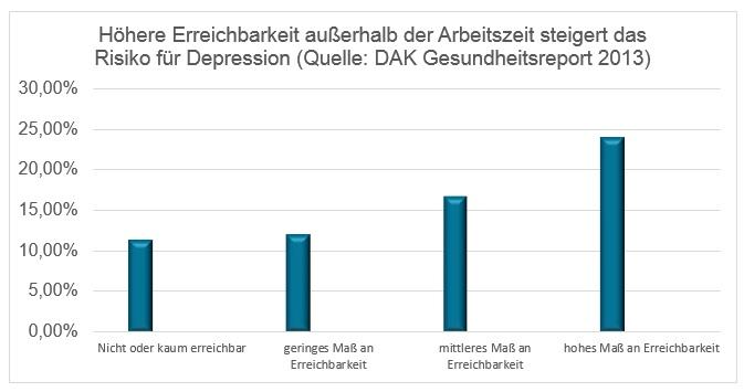 Grafik Depression Erreichkarkeit