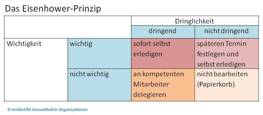 Grafik_Eisenhower-Methode